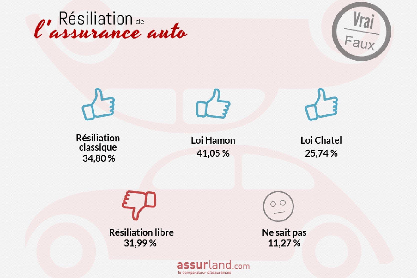Resiliation De Votre Assurance Automobile Comment Faire